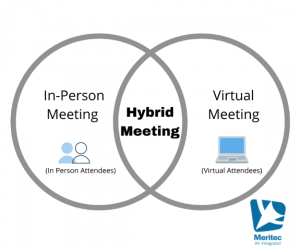 what is a hybrid meeting?